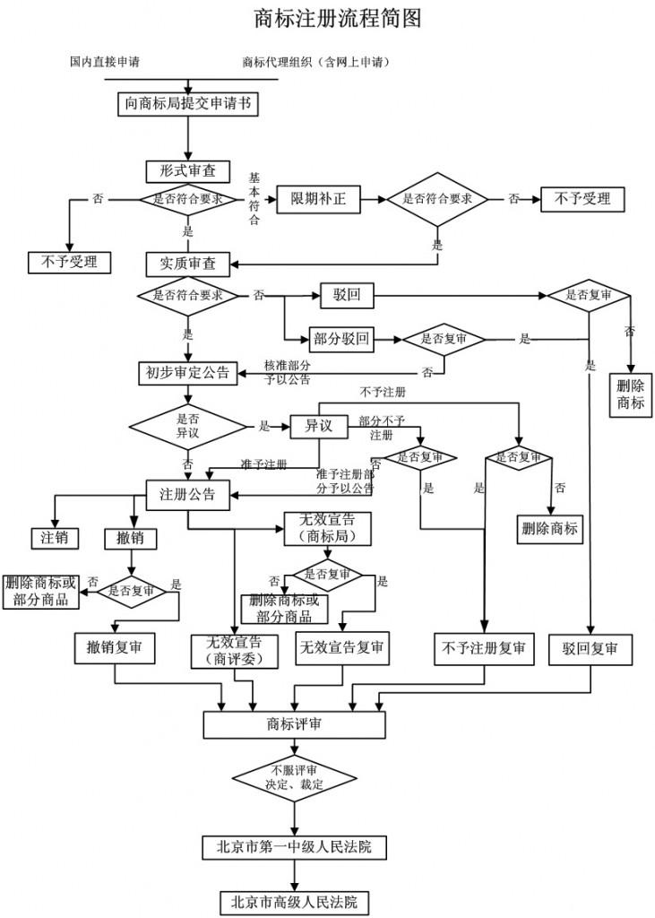 商标注册流程图